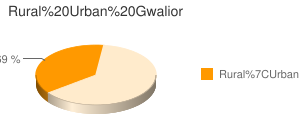 Gwalior census population